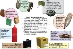 Сучасні вибухонебезпечні предмети. Навчальні матеріали та особливості викладання теми